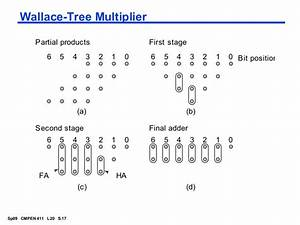 Multipliers In Vlsi