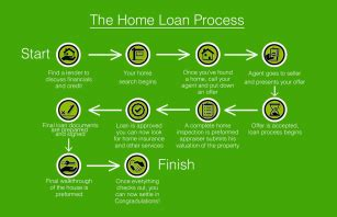 austin home buying process premiere team real estate