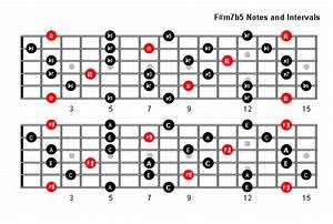 F M7b5 Arpeggio Patterns  U0026 Fretboard Diagrams For Guitar