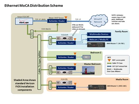Moca Ethernet Over Coax For Your Multimedia Devices Mark