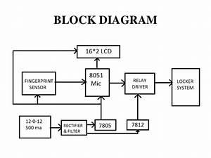 Fingerprint Base Security System