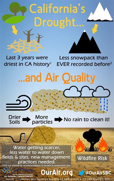 infographics santa barbara county air pollution control