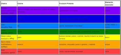 Colori Da Letto Cromoterapia by Imbiancare Casa Scegliendo Il Colore Giusto Per Ogni Stanza