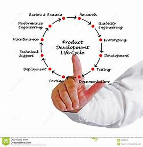 Product Development Life Cycle Stock Image