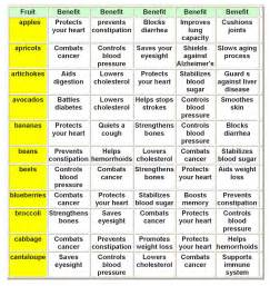 Fruits and Vegetables Benefits Chart