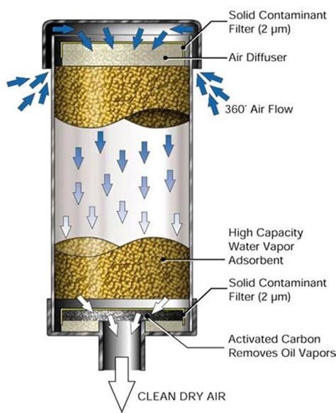 Do Effusion Ls Clean The Air by Top How It Works Topfiltration