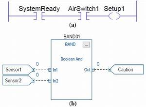 Ladder Logic Diagram  A  Compared To Fbd  B