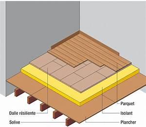 Plaque D Isolation Au Sol : isoler acoustiquement ses sols ~ Premium-room.com Idées de Décoration