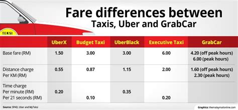 Myteksi Vs Easy Taxi Vs Uber. Which Transportation App Did