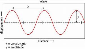File Wave Characteristics Svg