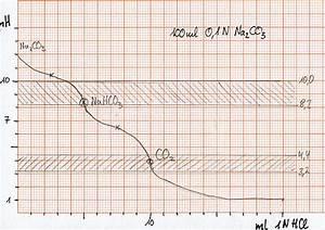 Titration äquivalenzpunkt Berechnen : illumina 1 n salzs ure und 1 n natronlauge f r die ~ Themetempest.com Abrechnung