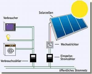 Solarzelle Funktionsweise Einfach Erklärt : faszination photovoltaik solartechnik ~ A.2002-acura-tl-radio.info Haus und Dekorationen