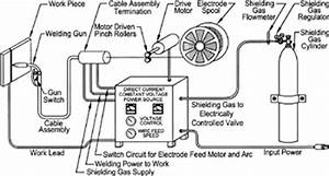 chapter 6 wire feed welding gas metal flux cored arc With flux cored fcaw welding mig gmaw welding optional