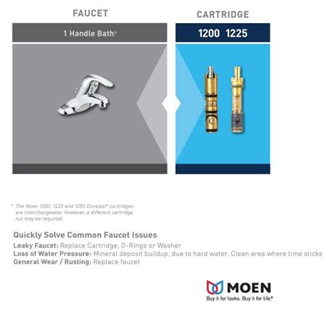 home depot moen bathroom faucet cartridge moen single handle replacement cartridge 1225 the home depot