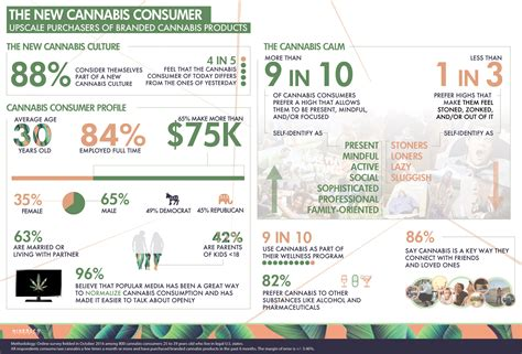 Stoners No More Upscale Purchasers Of Brand Name Cannabis