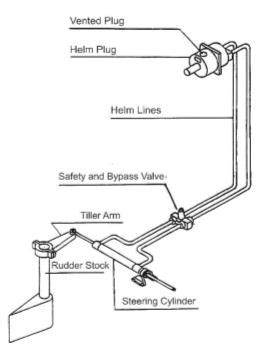 Hydraulic Boat Steering Diagram by I Need Advice On How To Properly Plumb The Three Station
