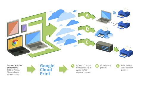 does android a cloud how to print from your android phone or tablet using
