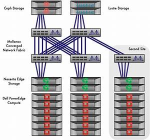 Openstack And Hpc Network Fabrics