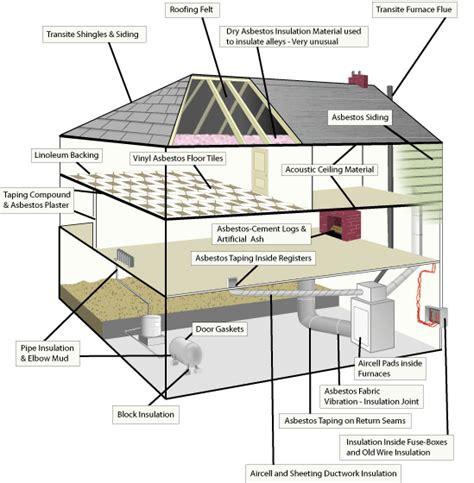 asbestos building materials   home