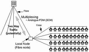 understanding optical communicationsfibre in the local With hfc hybrid fiber coax