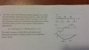 Solved  1  The Shear Force And Bending Moment Diagrams Or