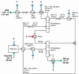 Process Flow Diagram Of The Dual Pressure Distillation