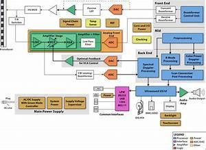 Figure 1  Ultrasound System Block Diagram