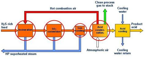 Opinions On Wet Sulfuric Acid Process