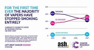 Misconceptions about e-cigarette safety might be stopping ...