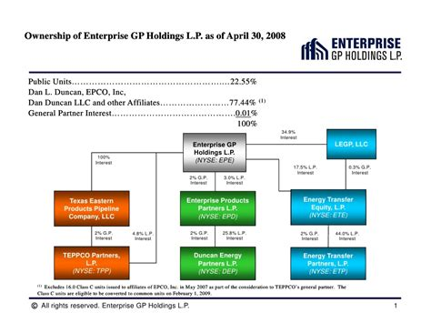 Company Ownership Chart Template by Enterprise Gp Holdings Organizational And Ownership