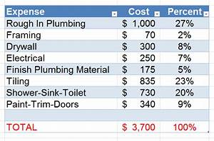 bathroom costs 30 of your budget i finished my basement With bathroom remodel cost breakdown