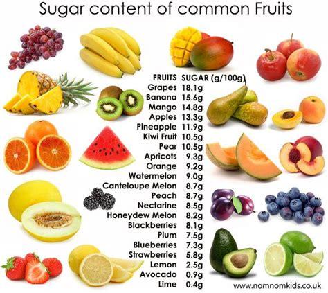 fruits  bad  diabetics timeslifestyle