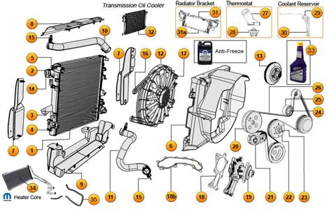 Cooling System Parts For Wrangler Unlimited