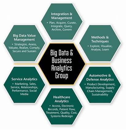 Analytics Data Value Business Techiexpert