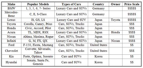 Car Companies List Image Collections  Diagram Writing