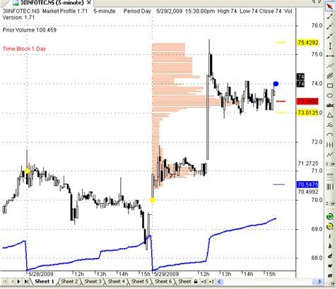 market profile   amibroker afl