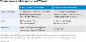 Witwenrente Berechnen 2017 : die rentenzeit beginnt was muss man wissen dia altersvorsorge ~ Themetempest.com Abrechnung