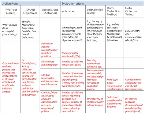 time to change action plan template phase vii steps for implementing promoting and
