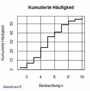 Kumulierte Häufigkeit Berechnen : basis lexikon ~ Themetempest.com Abrechnung
