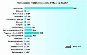 Messing Preis Pro Kg : kobilanz w rmed mmstoffe gesundes haus ~ Buech-reservation.com Haus und Dekorationen