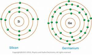 Intrinsic semiconductor - Atomic structure of Si & Ge