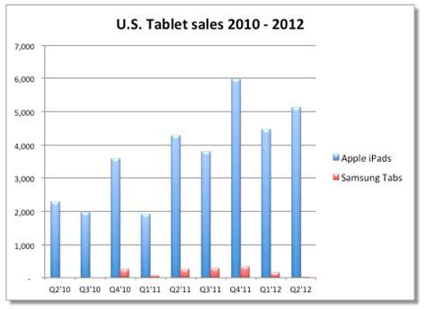 samsung vs iphone sales apple sold 5 7 million ipads in the u s last quarter