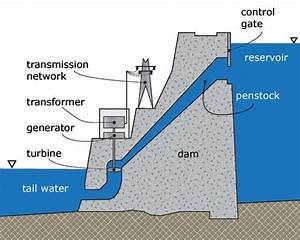 Schematic Of Reservoir