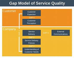 Examples Of Customer Service Models Pictures To Pin On