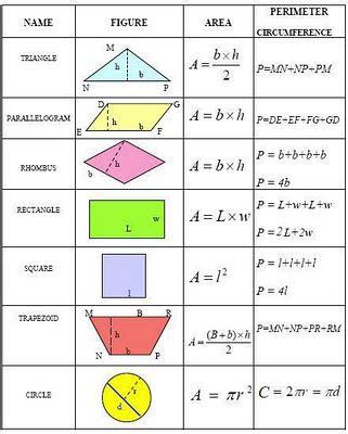 Area And Perimeter Formulas Kaylafelt10