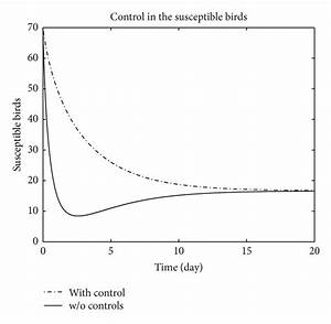 The Plot Represents The Population Of Susceptible Birds