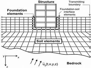 Soil-Structure Interaction -Effects, Analysis and ...