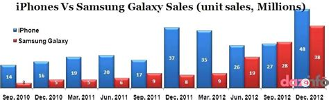 iphone sales vs samsung apple inc seems defensive with iphone against samsung
