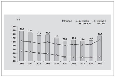 Ufficio Di Disoccupazione - san paolo capitale economica brasile