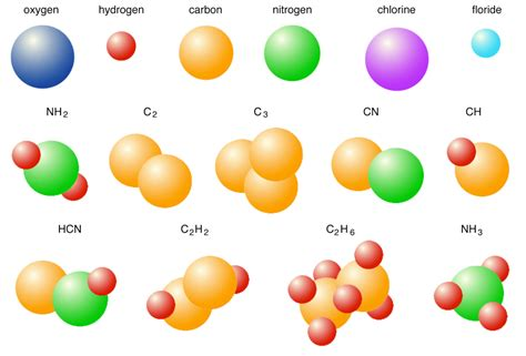 Atoms And Molecules Knowitall